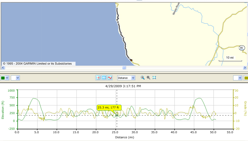 map of bike trip 50.25 miles south and back to Gold beach with elevation map below