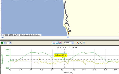 map of bike trip south of Gold beach with elevation map below