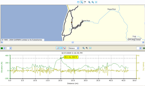jerry's flat road to lobster creek bridge to n. bank rd. to euchre creek bike trip route with elevation map below